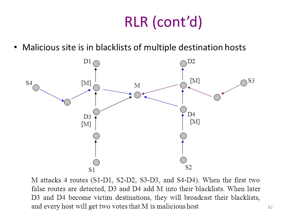 RLR (cont'd) Malicious site is in blacklists of multiple destination hosts. D1. D2. [M] S3. S4.